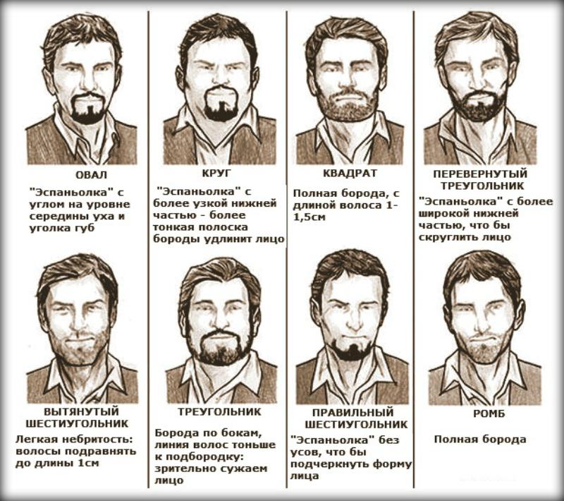 как подобрать форму бороды